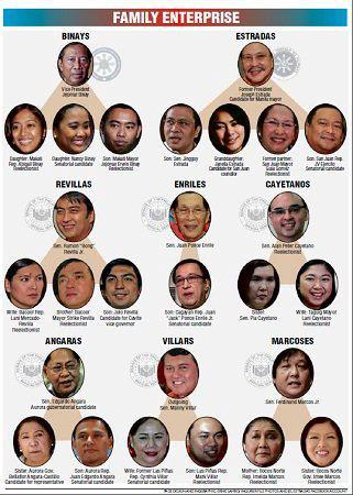 Some of the best known political dynasties in the Philippines. Image is owned by pulpolitika.wordpress.com